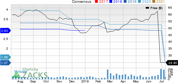 KAR Auction Services, Inc Price and Consensus