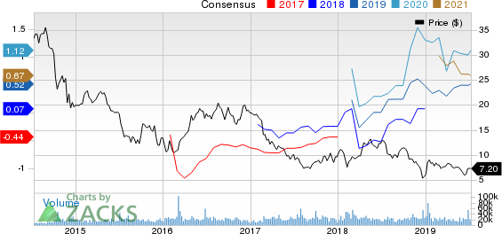 QEP Resources, Inc. Price and Consensus