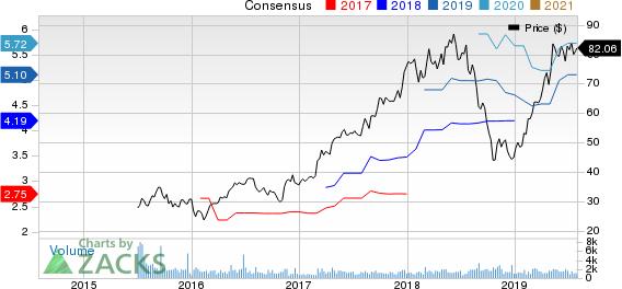 TopBuild Corp. Price and Consensus