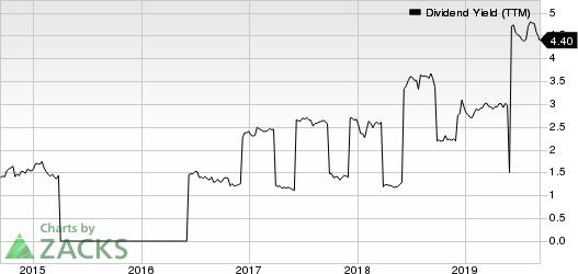 Orix Corp Ads Dividend Yield (TTM)