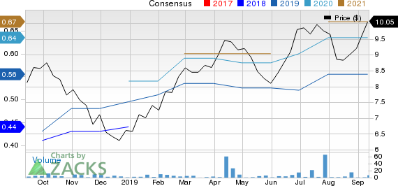 Metso Corp. Price and Consensus