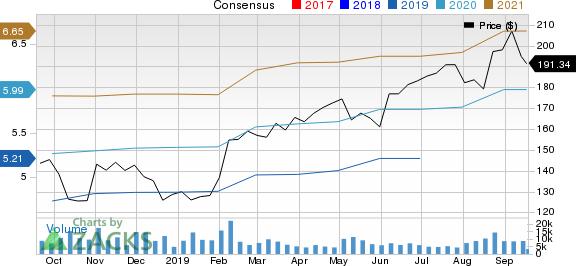 The Estee Lauder Companies Inc. Price and Consensus