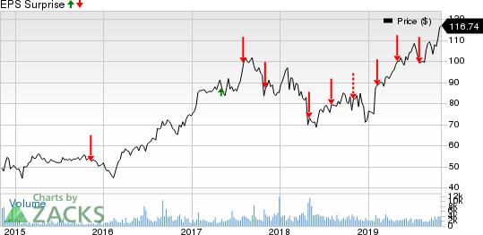 Liberty Broadband Corporation Price and EPS Surprise