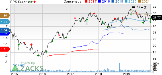 CenterPoint Energy, Inc. Price, Consensus and EPS Surprise