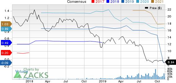 Antero Midstrm Price and Consensus