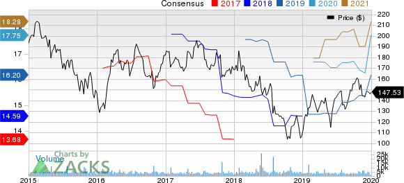 Whirlpool Corporation Price and Consensus