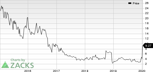 Applied Genetic Technologies Corporation Price