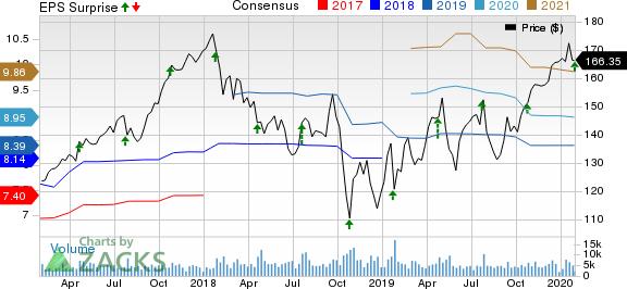 Stanley Black & Decker, Inc. Price, Consensus and EPS Surprise