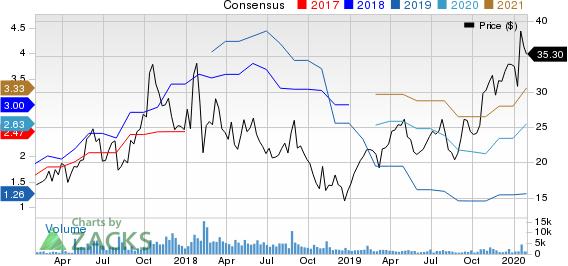 Ichor Holdings, Ltd. Price and Consensus