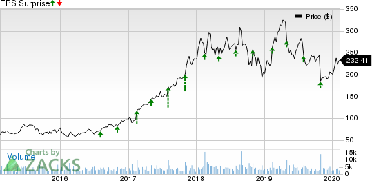 Arista Networks, Inc. Price and EPS Surprise