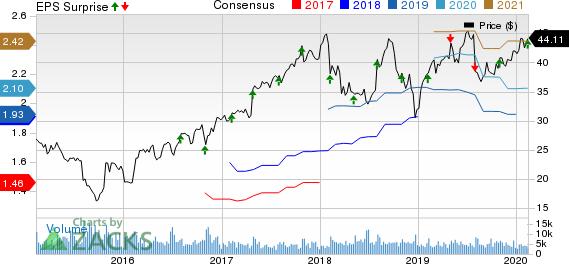 Trimble Inc. Price, Consensus and EPS Surprise