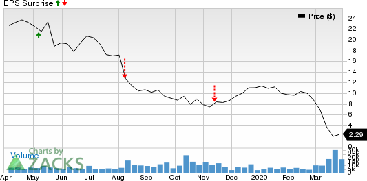 ProPetro Holding Corp. Price and EPS Surprise
