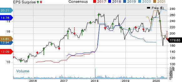 Huntington Ingalls Industries Inc Price, Consensus and EPS Surprise
