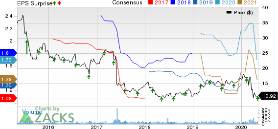 TEGNA Inc Price, Consensus and EPS Surprise