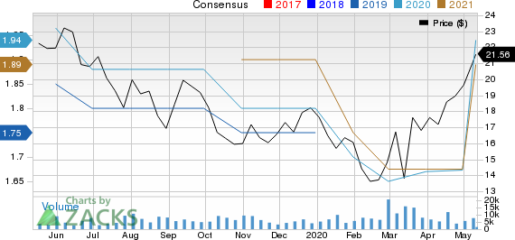 BG Foods Inc Price and Consensus