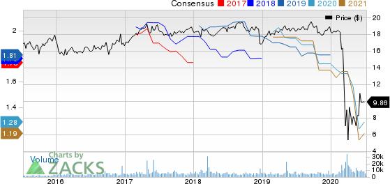 Apollo Commercial Real Estate Finance Price and Consensus