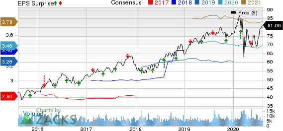 Ameren Corporation Price, Consensus and EPS Surprise