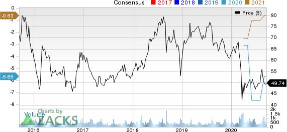Icahn Enterprises L.P. Price and Consensus