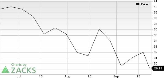 Legend Biotech Corporation Sponsored ADR Price