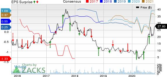 Lumber Liquidators Holdings, Inc Price, Consensus and EPS Surprise