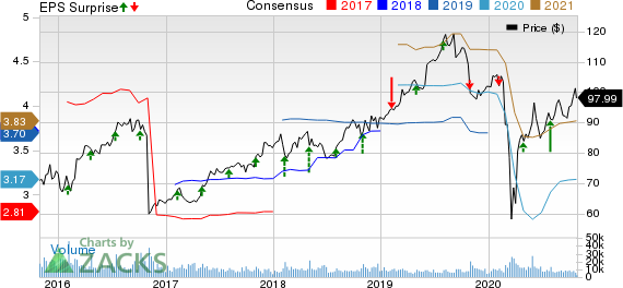 Yum Brands, Inc. Price, Consensus and EPS Surprise