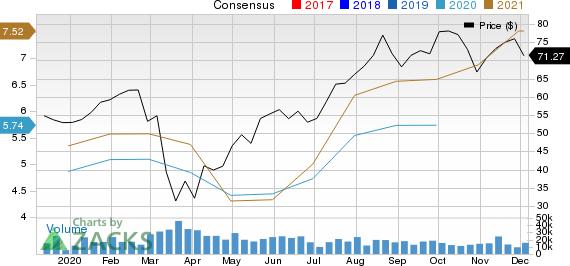 D.R. Horton, Inc. Price and Consensus