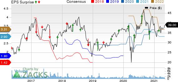 PRA Group, Inc. Price, Consensus and EPS Surprise