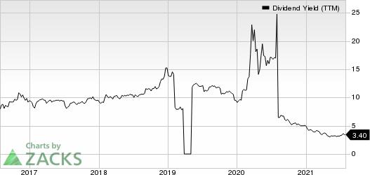 Capital Product Partners L.P. Dividend Yield (TTM)