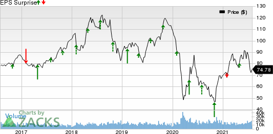 Phillips 66 Price and EPS Surprise