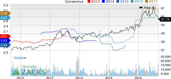 Campbell (CPB) Hits Red Zone: What's Wrong with the Stock?
