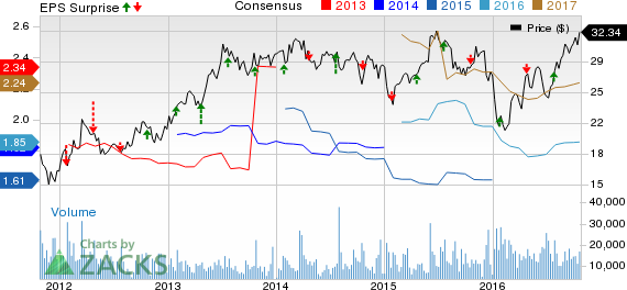 Zions' (ZION) Q3 Earnings Top Estimates on Higher Revenues
