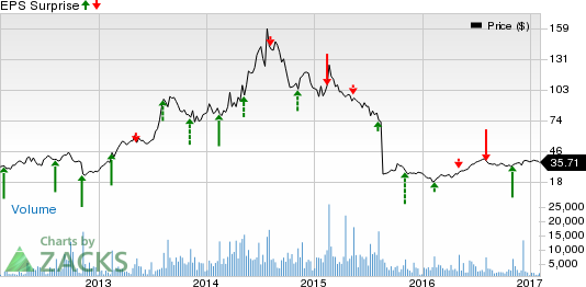 EQT Corp (EQT) Reverses to Earnings in Q4, Revenues Miss