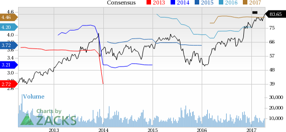 Ingersoll (IR) Up 2.6% Since Earnings Report: Can It Continue?