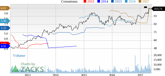 Rockwell Collins (COL) Up 3.1% Since Earnings Report: Can It Continue?