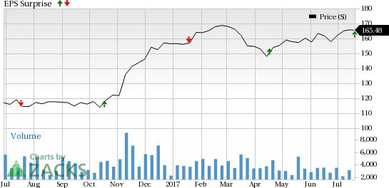 M&T Bank (MTB) Beats Q2 Earnings Estimates, Revenues Rise