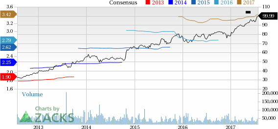 Top Ranked Momentum Stocks to Buy for July 26th