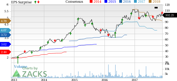 analysis of chipotles stock and company