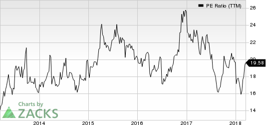 Marcus Corporation (The) PE Ratio (TTM)