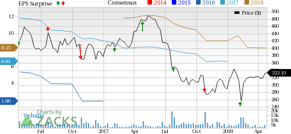Chipotle cmg stock pops as q1 earnings crush estimates - Chipotle mexican grill ticker symbol ...