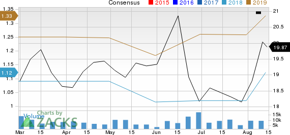 Conduent Inc. Price and Consensus