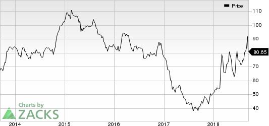 DineEquity, Inc Price
