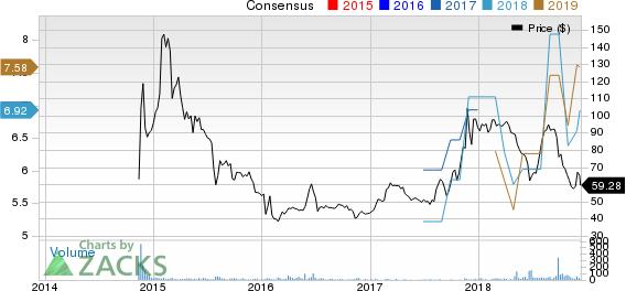 Ashford Inc. Price and Consensus