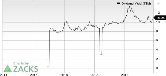 Global Net Lease, Inc. Dividend Yield (TTM)