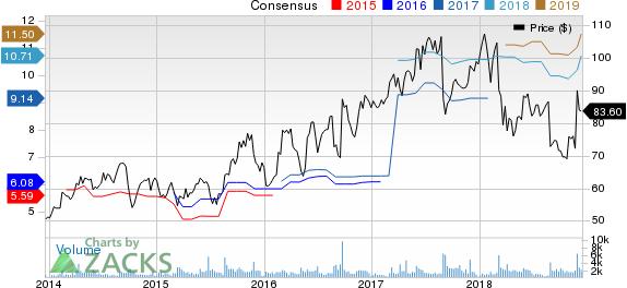 Tech Data Corporation Price and Consensus