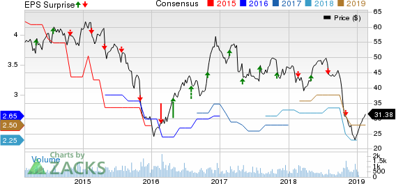 Innophos Holdings, Inc. Price, Consensus and EPS Surprise