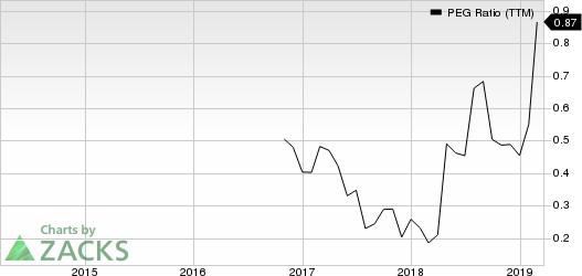PCM, Inc. PEG Ratio (TTM)