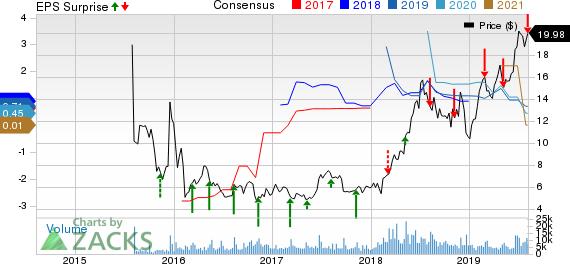 Sunrun Inc. Price, Consensus and EPS Surprise