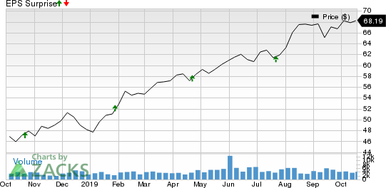 Equity Lifestyle Properties, Inc. Price and EPS Surprise