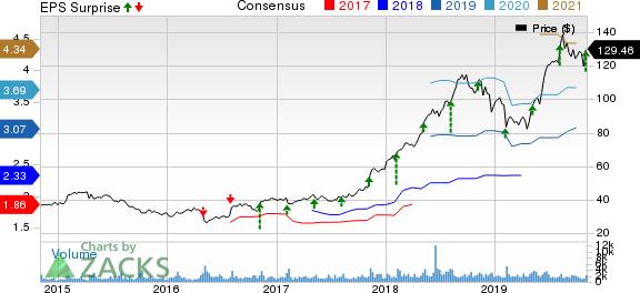 Haemonetics Corporation Price, Consensus and EPS Surprise
