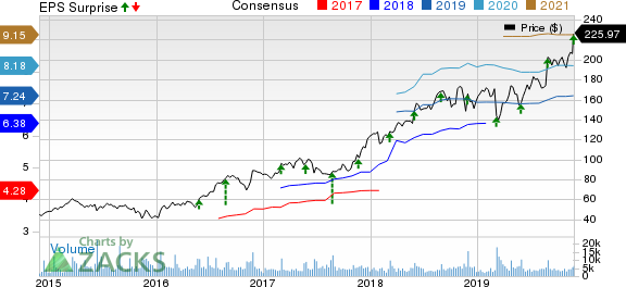 Burlington Stores, Inc. Price, Consensus and EPS Surprise